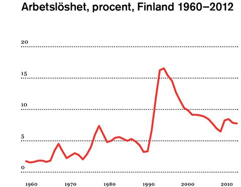 Sjunkande arbetsloshet i finland