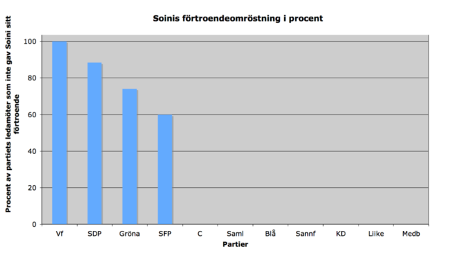 Vänsterförbundet röstade mangrant mot Soini